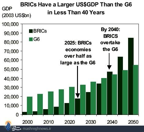 673412 865 گروه بریکس (BRICS) ؛ ائتلاف بزرگ اقتصادی قرن