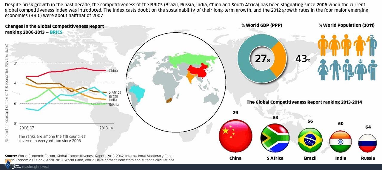 673437 999 گروه بریکس (BRICS) ؛ ائتلاف بزرگ اقتصادی قرن