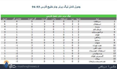 جدول/ رده بندی لیگ برتر در پایان هفته دوم