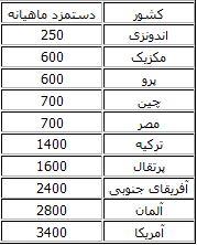 مقایسه دستمزدها در 16 کشور+جدول