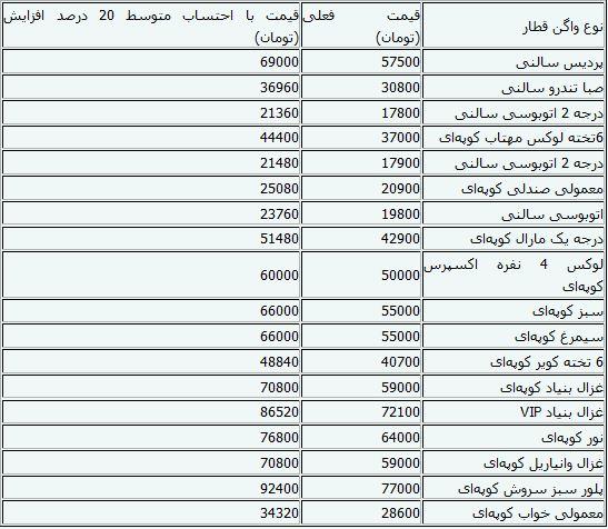 قیمت بلیط قطار شیراز نوروز 94