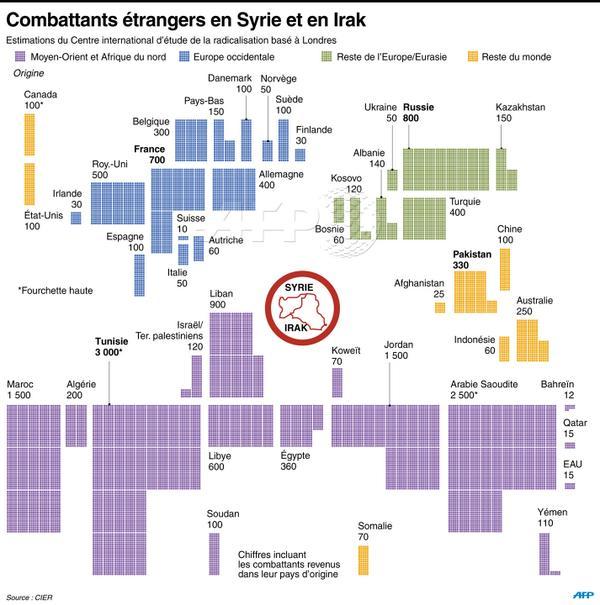 داعشیها ازچه کشورهایی هستند؟+نمودار