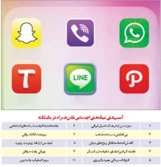10 آسیب شبکههای اجتماعی+جدول