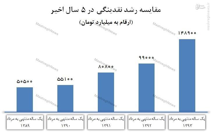 سرعت رشد نقدینگی 3 برابر دولت احمدینژاد شد