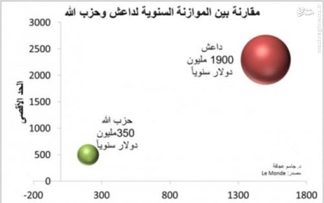 بودجه حزبالله لبنان در سال چقدر است