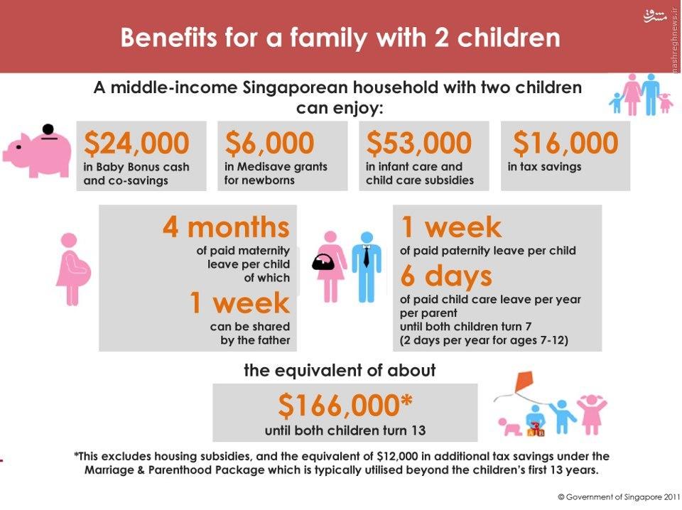 چگونه میتوان خانوادهها را به فرزندآوری تشویق کرد؟+تصاویر و فیلم
