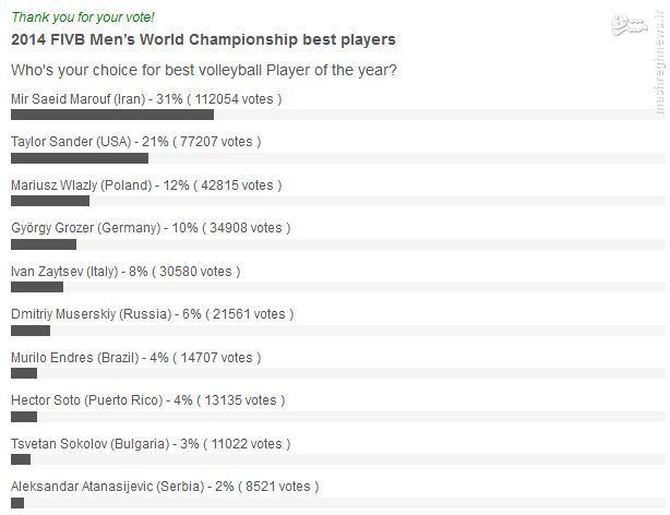 در نظرسنجی بهترین بازیکن جهان به سعید معروف رای بدهید +عکس