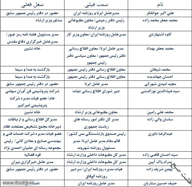 سرنوشت «یاران رسانه ای احمدی نژاد» چه شد؟+جدول