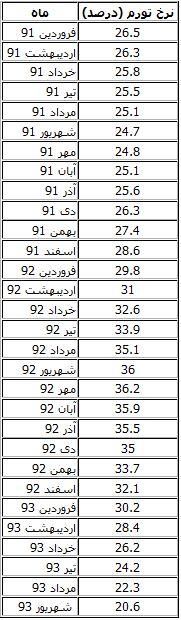 نرخ تورم شهریور+جدول تغییرات 30 ماهه