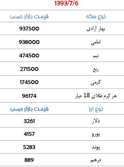 قیمت سکه و ارز در روز یکشنبه + جدول