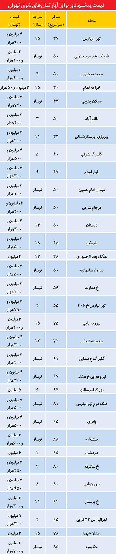 حراج آپارتمان در شرق تهران +جدول