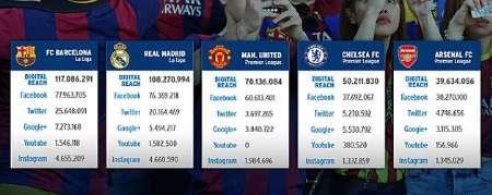 محبوب ترین باشگاه جهان در رسانهها