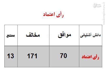 آشتياني با 70 رأي موافق، 171 رأي مخالف و 13 رأي ممتنع، به وزارت علوم راه نيافت