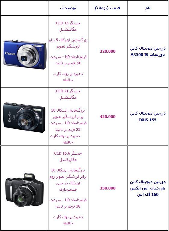 قیمت دوربین عکاسی دیجیتال