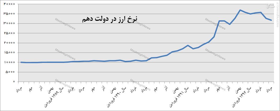 مقایسه نوسانات ارزی دولت احمدی نژاد و دولت روحانی