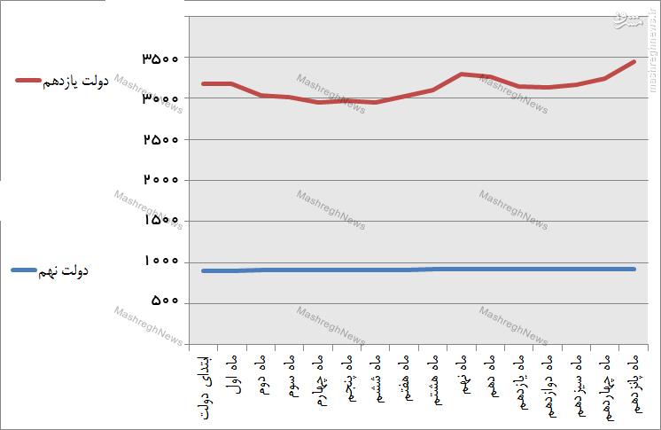 مقایسه نوسانات ارزی دولت احمدی نژاد و دولت روحانی+نمودار