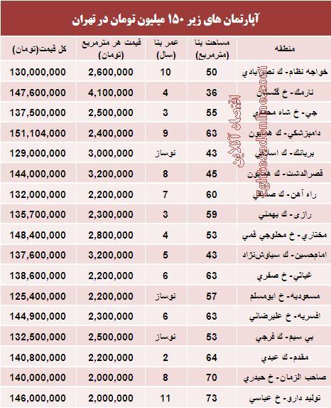 جدول/ قیمت آپارتمانهای 150 میلیونی در تهران