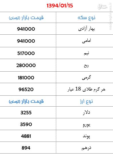 جدول/ آخرین قیمت طلا و ارز در بازار