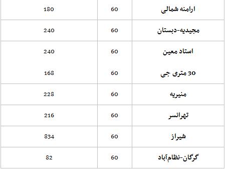 جدول/ قیمت واحدهای مسکونی ۶۰ متری در پایتخت