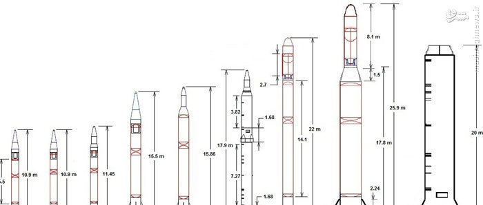 [Corée du nord] Développement d'un lanceur à propergol solide 965897_583