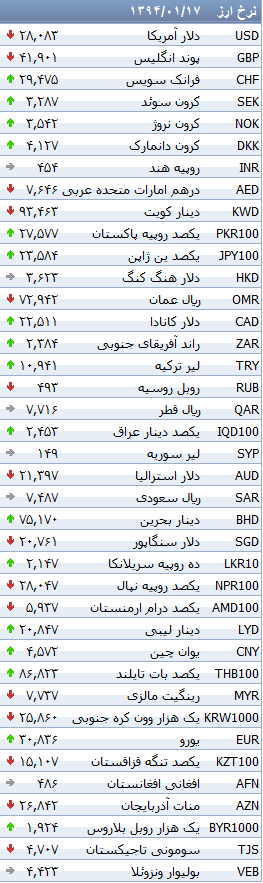 جدول/ کاهش نرخ 15 ارز بانکی