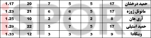 آمار درخشان حمید در پرسپولیس +جدول