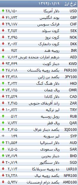 جدول/ کاهش نرخ 31 ارز بانکی
