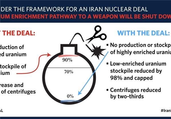 تقلید کاخ سفید از کارتون نتانیاهو درباره ایران +عکس