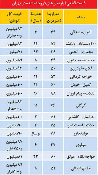 جدول/ آپارتمانهای زیر ۱۰۰ میلیون در تهران