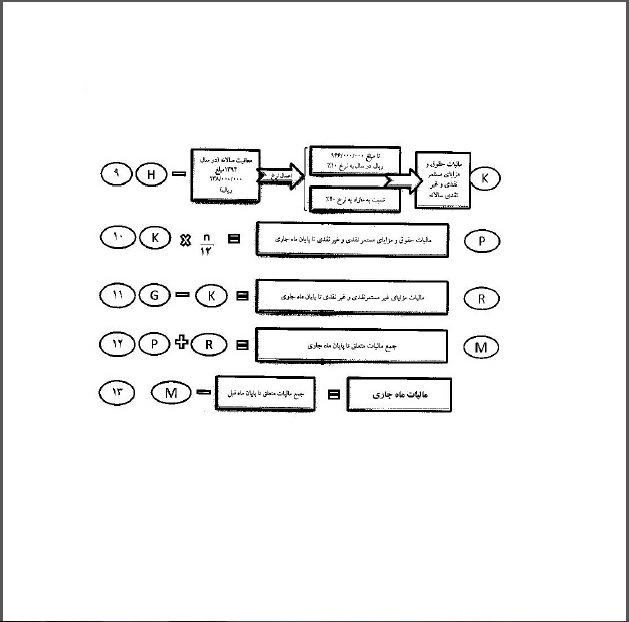جدول/ نحوه محاسبه مالیات حقوق در سال ۹۴