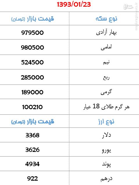 جدول/ افزایش 15 هزار تومانی قیمت سکه