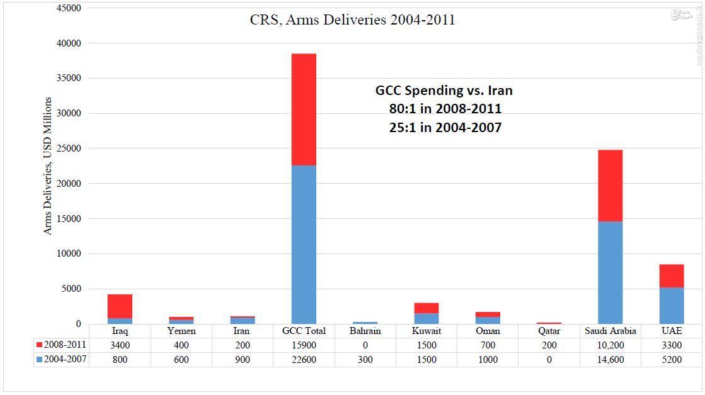 تغییر توازن امنیتی در خلیج (فارس) // در حال ویرایش