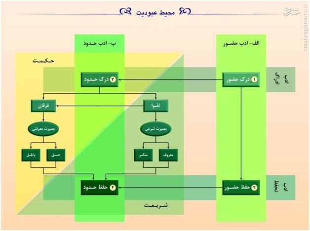 ترندگذاری برنامه ششم پیشرفت در افق طرحریزی استراتژیک ۱۴۱۴