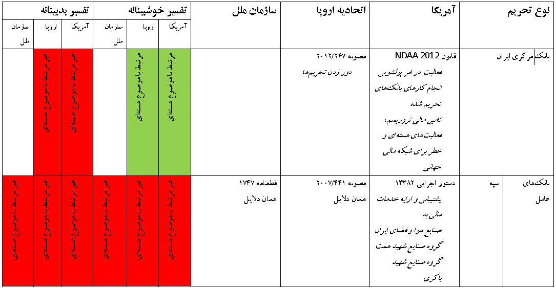 تفسیرهای ایرانی و آمریکایی از تحریم?های مرتبط با هسته?ای+جدول