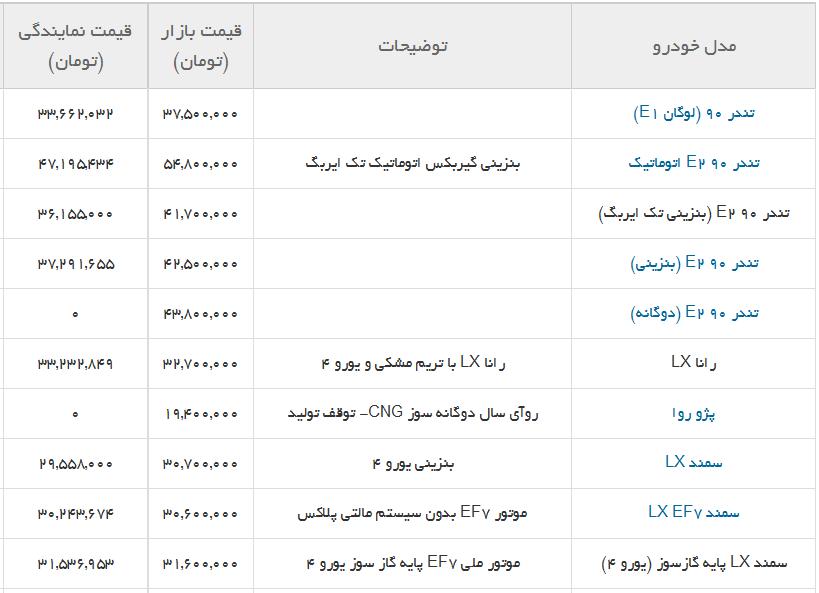 جدول/ آخرین قیمت محصولات ایران خودرو