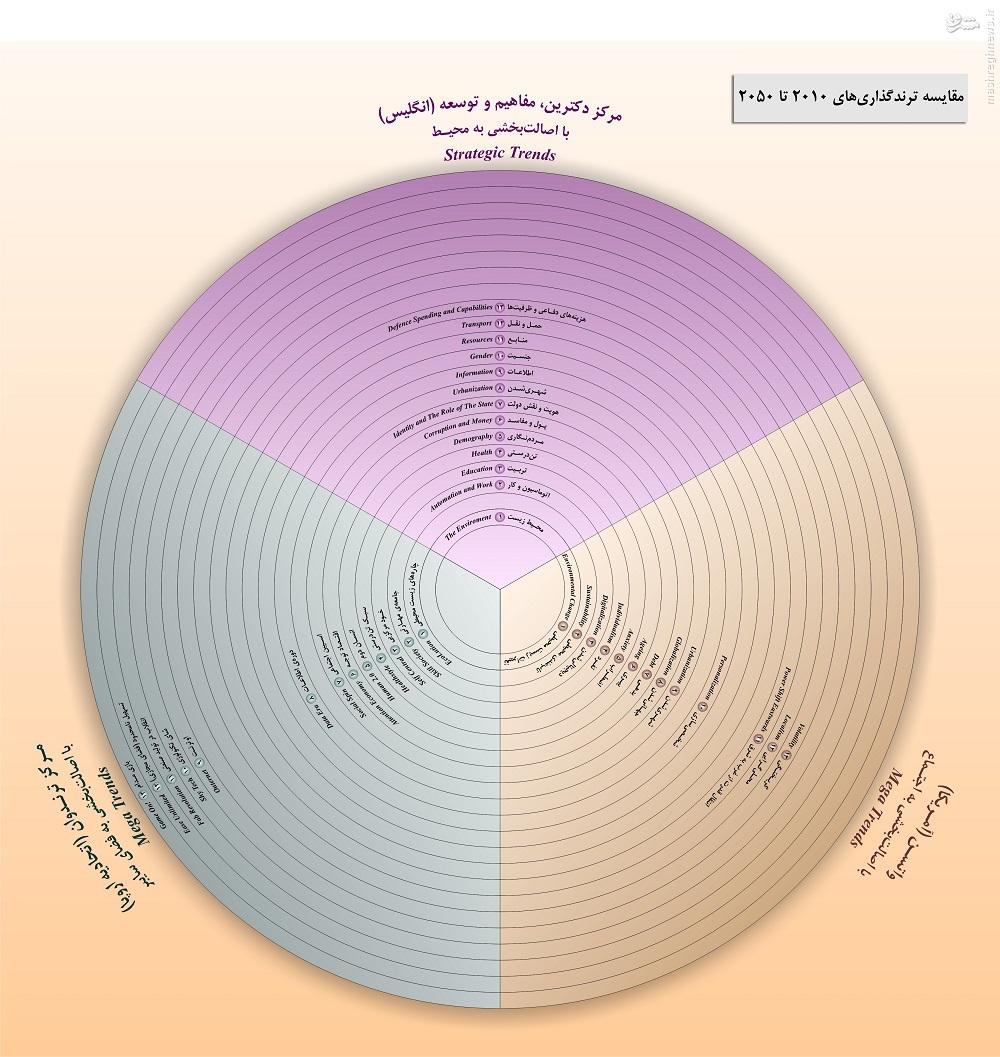 ترندگذاری برنامه ششم پیشرفت در افق طرحریزی استراتژیک ۱۴۱۴ + دانلود // آماده