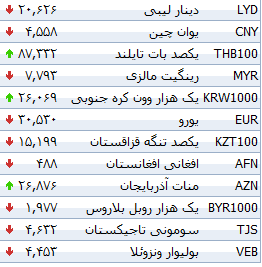 جدول/ افزایش نرخ 22 ارز بانکی