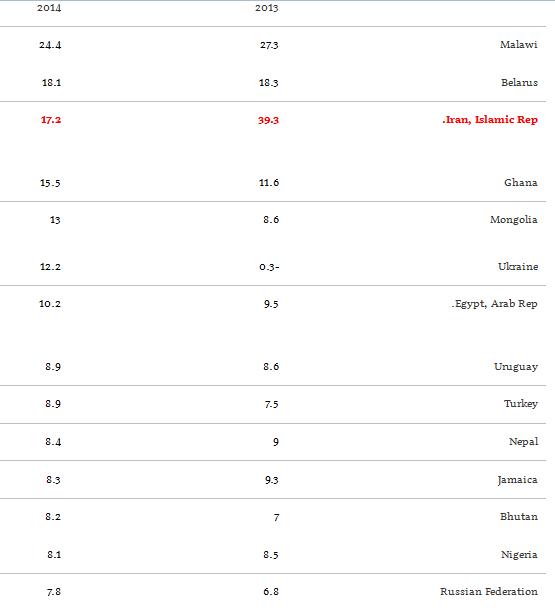 رتبه سوم ایران در نرخ تورم+ جدول
