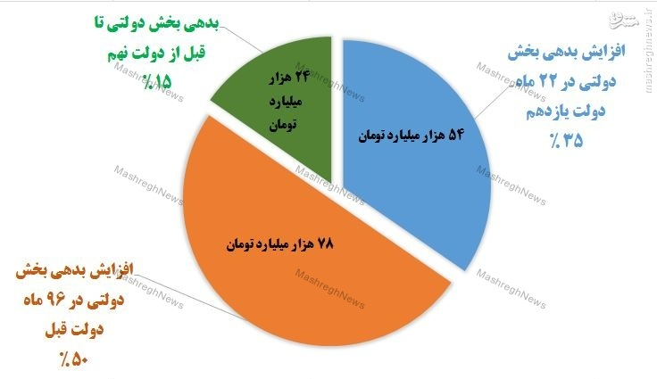 سهم 35 درصدی دولت یازدهم در افزایش بدهیها به سیستم بانکی