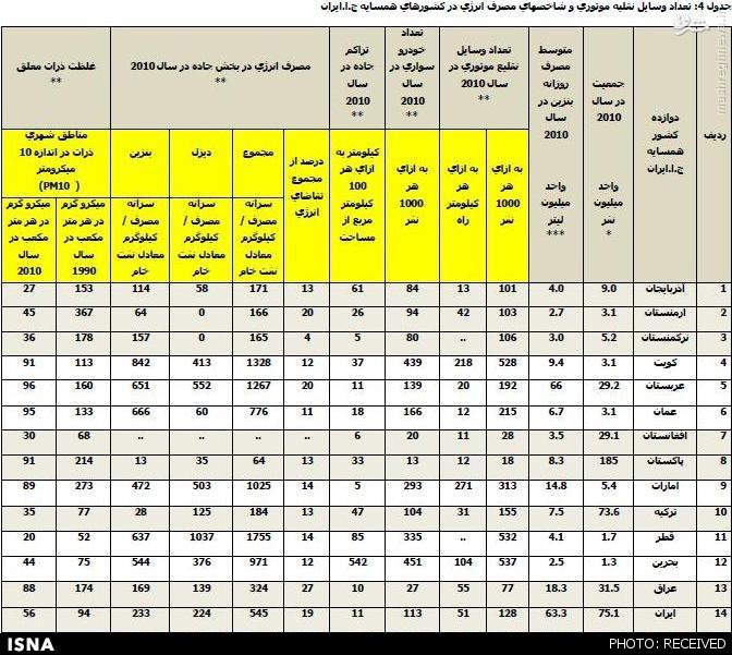 آمارهای تکاندهنده وزارت نفت از مصرف سوخت در ایران