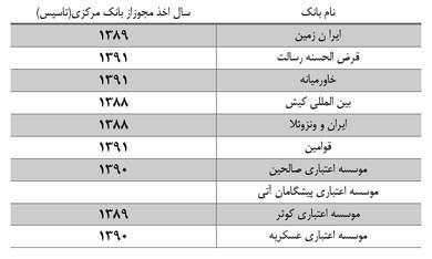 دلیل اصلی فساد در اقتصاد ایران چیست؟