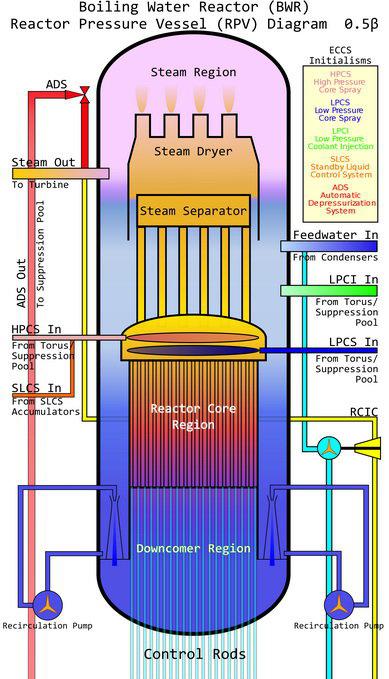 با انواع راکتورهای هستهای بیشتر آشنا شوید (+عکس)