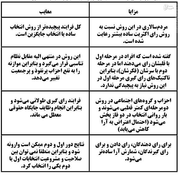 شباهت این روزهای رژیم آلسعود به آخرین روزهای شاه/ حرف جالب روزنامه رسالت درباره انتخابات