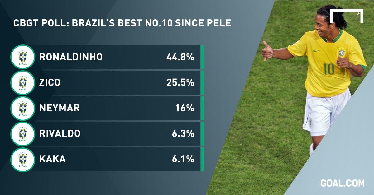 بهترین شماره 10 برزیل پس از پله +عکس