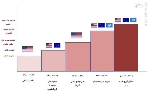 بازخوانی تحریمهای غرب علیه ایران پس از فتنه ۸۸ +نمودار