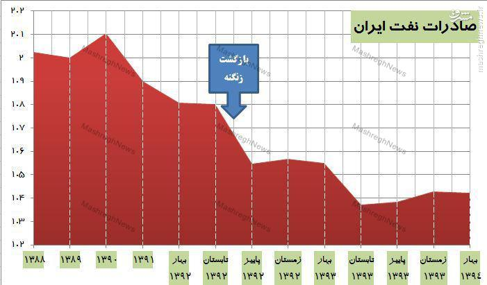 سقوط 600 هزار بشکهای تولید نفت ایران با بازگشت زنگنه