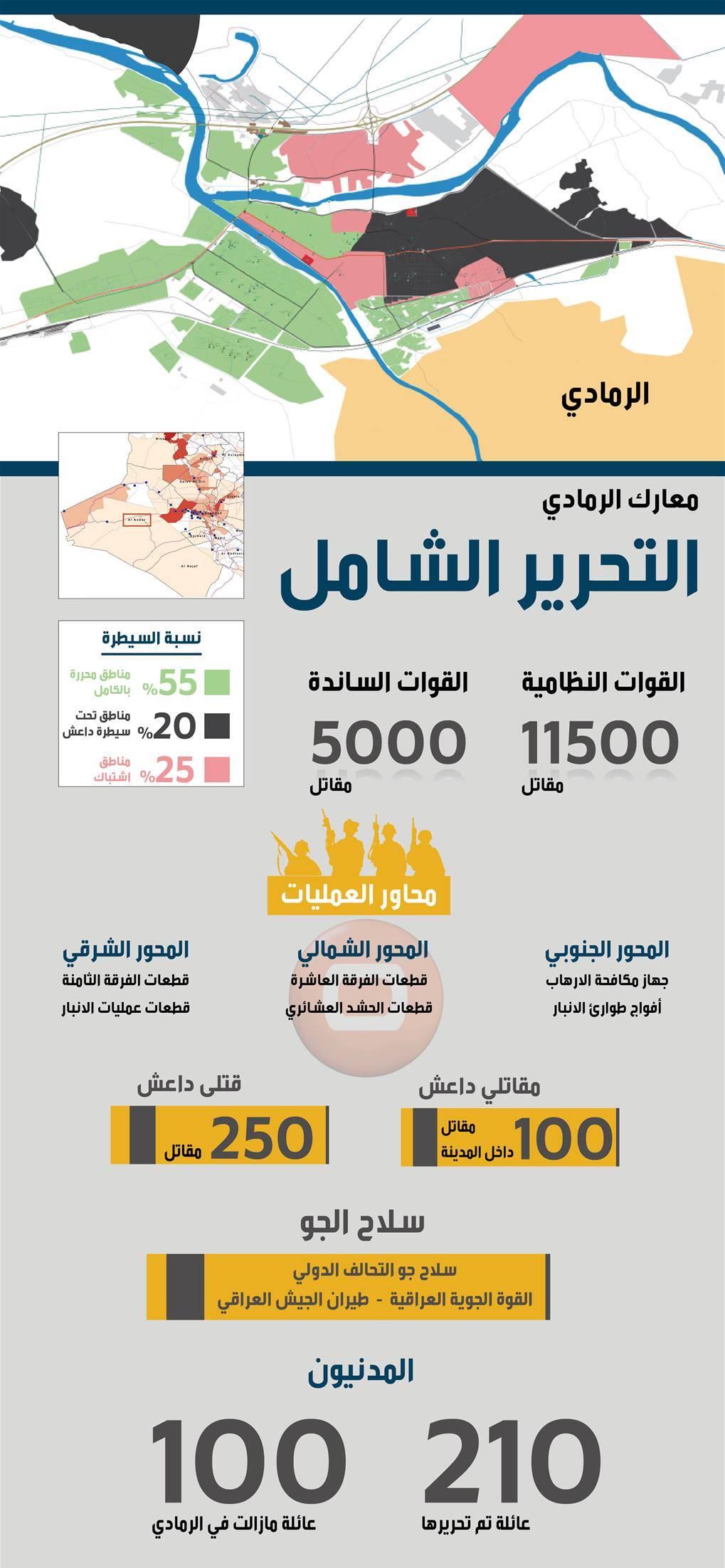 ارتش عراق با چه تعداد نیرو شهر الرمادی را آزاد کرد؟+آمار و نقشه