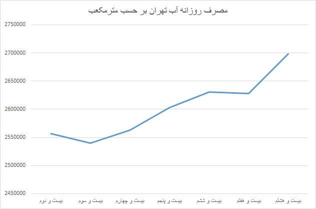 مصرف روزانه آب هر تهرانی+ نمودار