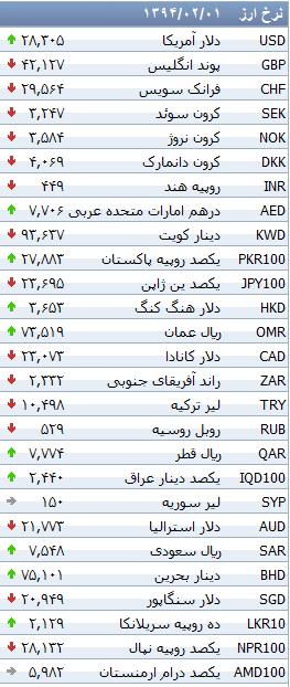 جدول/ کاهش نرخ ۱۹ ارز بانکی