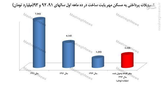 سرعت پیشرفت مسکن مهر در دولت یازدهم، 86 درصد کاهش یافت